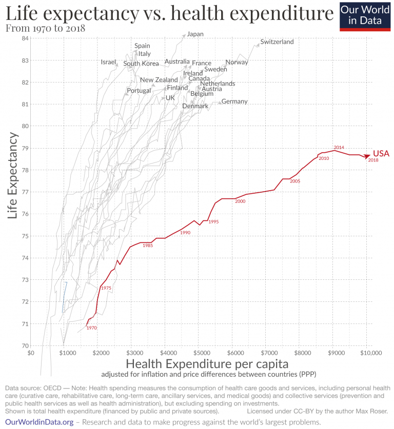 Why is life expectancy in the US lower than in other rich countries?